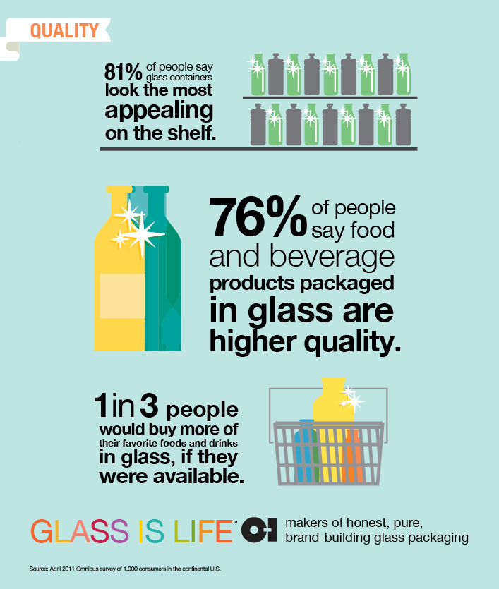 Safety and Quality of Glass for Food and Beverage